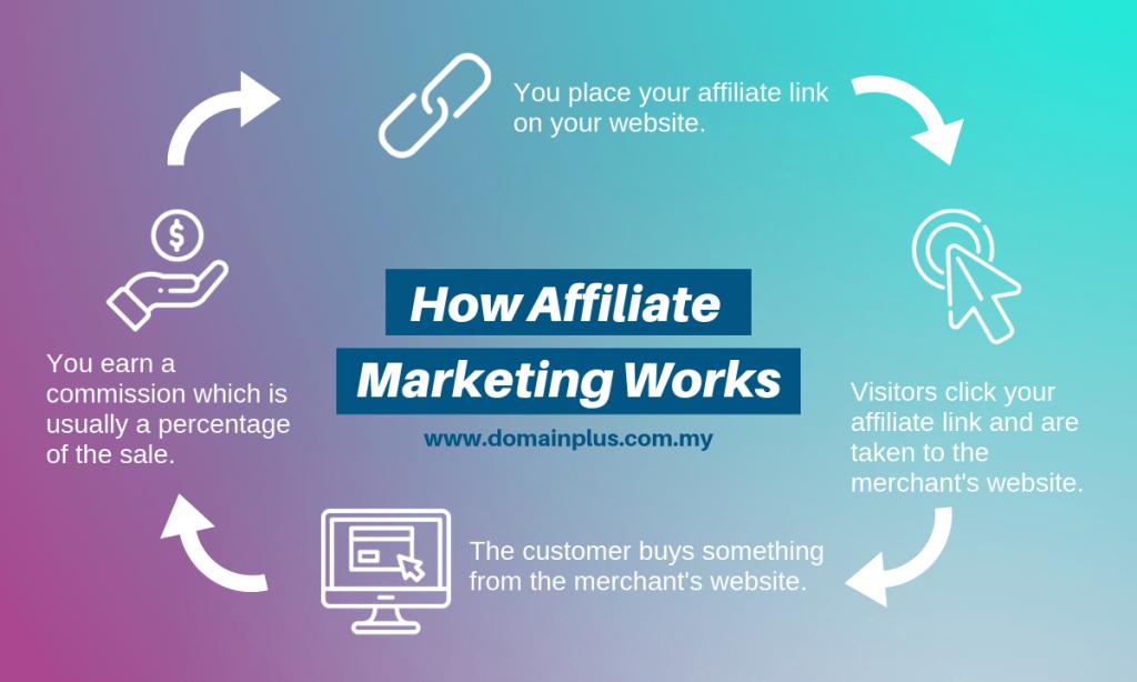affiliate-marketing-flow