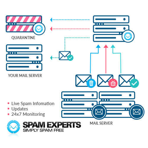 SpamExperts Anti-Spam Solution